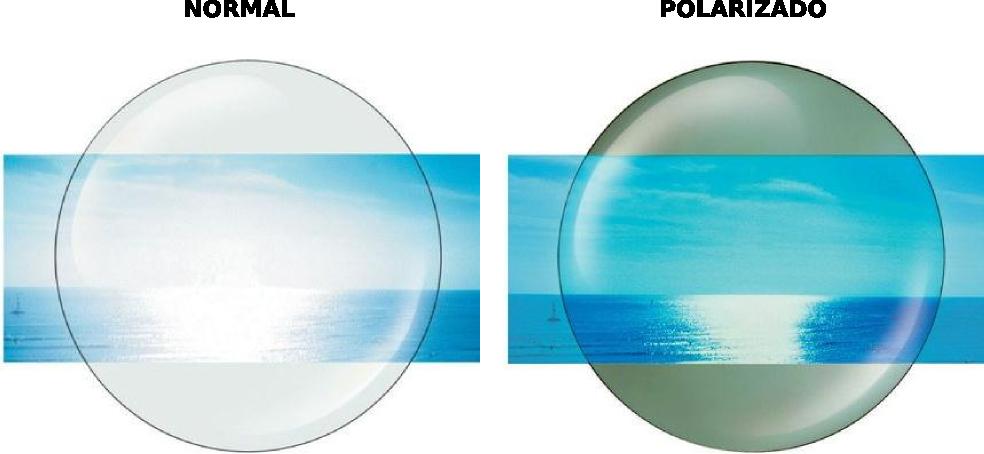 c72e3ef6d2af5 Com as lentes polarizadas não temos esses bloqueios de detalhes do  ambiente, já que elas aumentam a sensibilidade ao contraste.