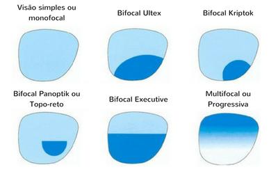 Lentes monofocais tem apenas um campo de visão. São chama de lentes de  visão simples. 83ffd71b3a